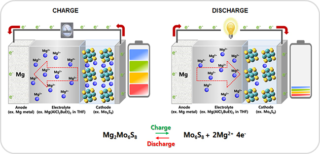 Mg rechargeable battery 이미지