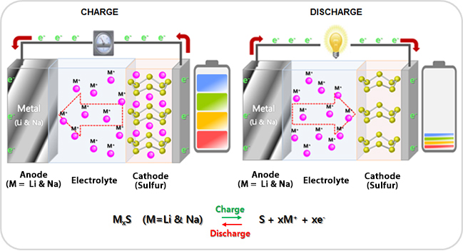 Metal - sulfur battery (Metal=Li & Na) 이미지
