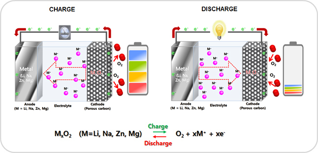 Metal - air battery (Metal = Li, Na, Zn, Mg ) 이미지